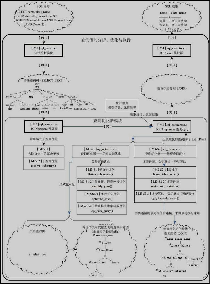 MySQL-opimize-structure.png