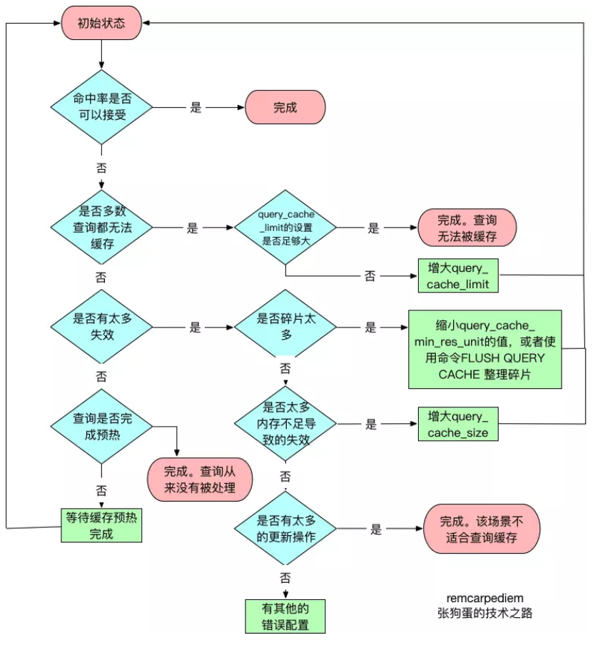 MySQL_Query_Cache_memory_flu.png